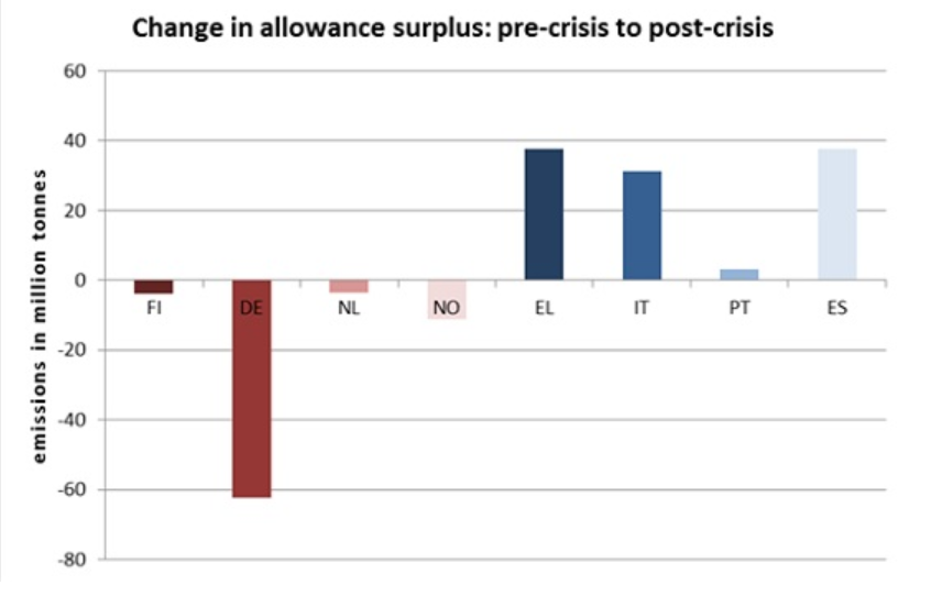 change in alloance surplus