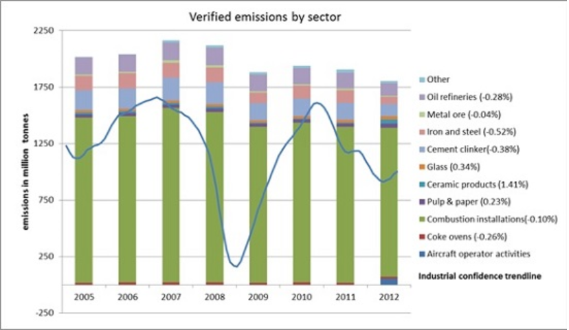 verified emissions by sector